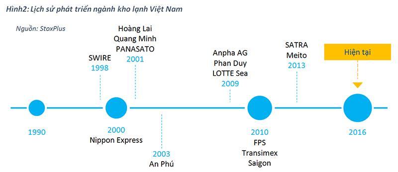thi truong kho lanh2 - Thị trường kho lạnh Việt Nam: Tiềm năng lớn nhưng cạnh tranh khốc liệt