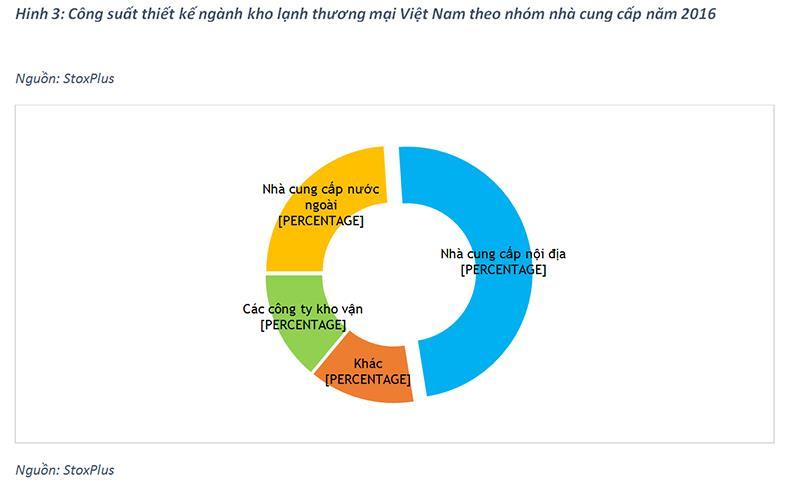 thi truong kho lanh3 - Thị trường kho lạnh Việt Nam: Tiềm năng lớn nhưng cạnh tranh khốc liệt